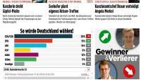 Nikad veća potpora protuimigrantskoj Alternativi za Njemačku