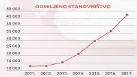U 10 godina Hrvatsku napustilo više od 200 tisuća ljudi | Domoljubni portal CM | Press